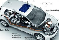 Udemy Coupon-Electric Vehicle Technology Certificate Program - Part 1